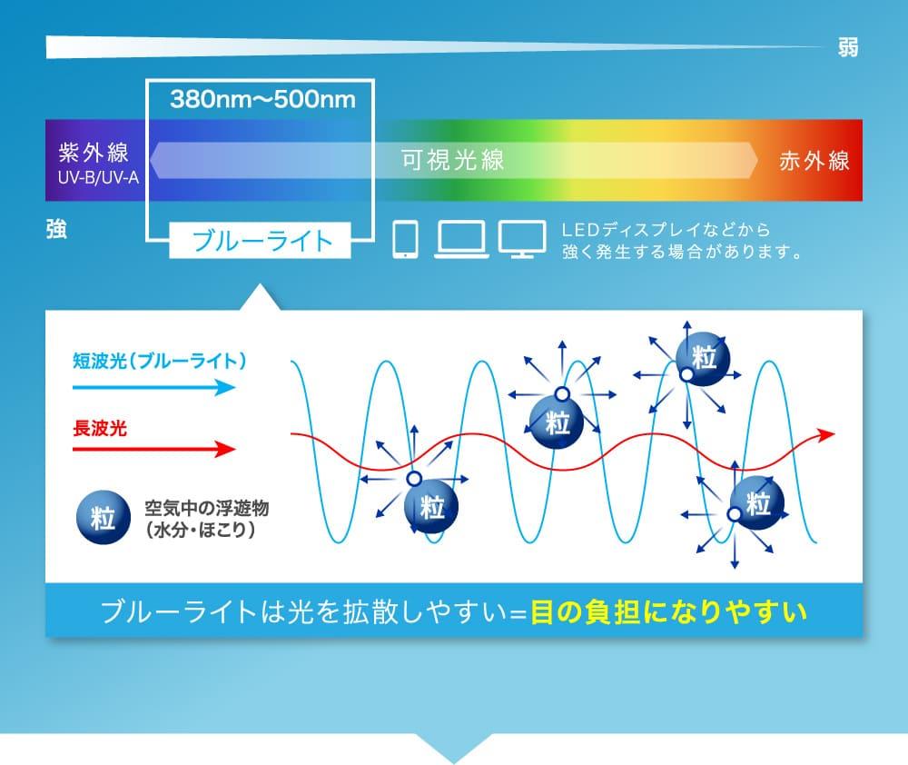ブルーライトは光を拡散しやすい=目の負担になりやすい