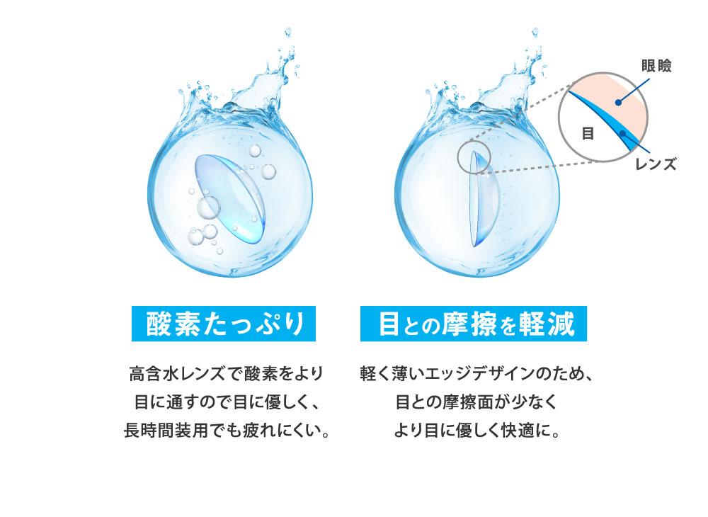 酸素たっぷり 目との摩擦を軽減